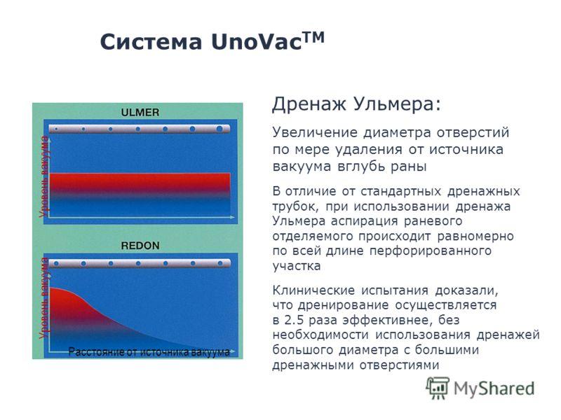 Уровень вакуума Расстояние от источника вакуума Дренаж Ульмера: Увеличение диаметра отверстий по мере удаления от источника вакуума вглубь раны В отличие от стандартных дренажных трубок, при использовании дренажа Ульмера аспирация раневого отделяемог