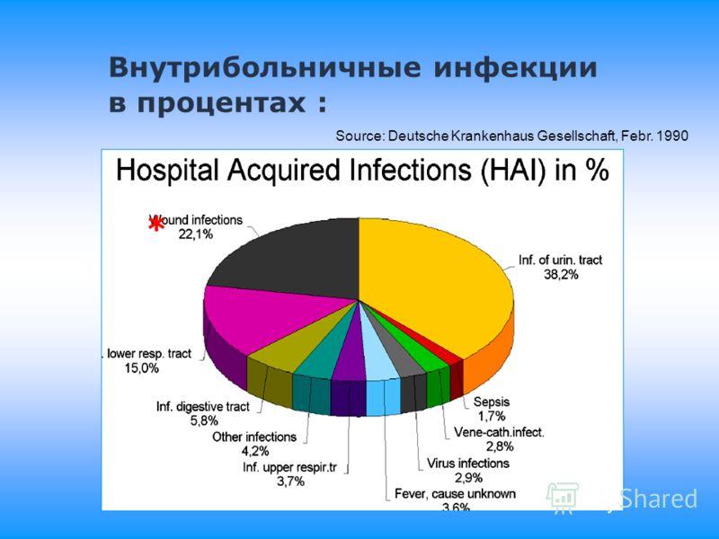 Инфекция Внутрибольничная