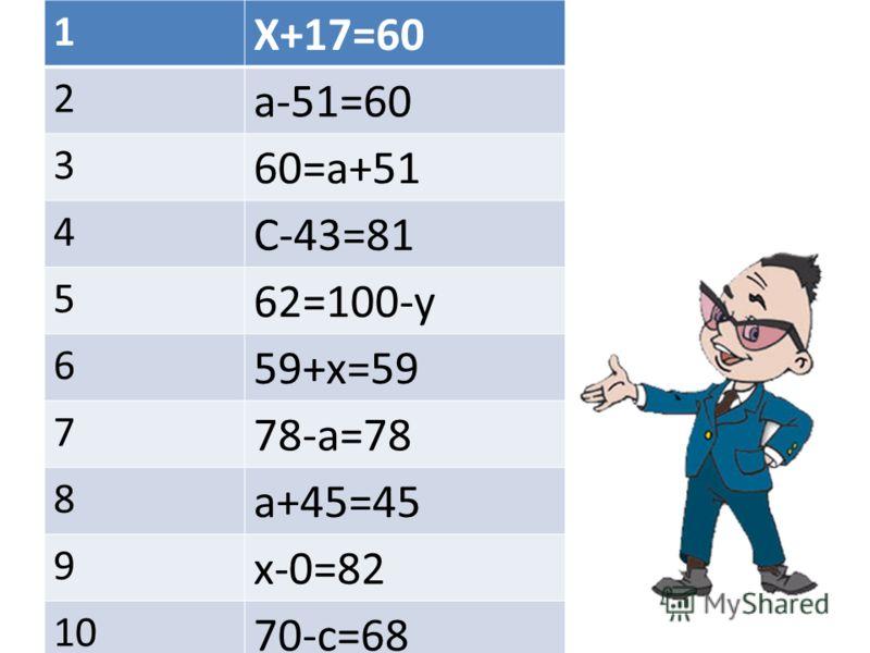 1 Х+17=60 2 а-51=60 3 60=а+51 4 С-43=81 5 62=100-у 6 59+х=59 7 78-а=78 8 а+45=45 9 х-0=82 10 70-с=68