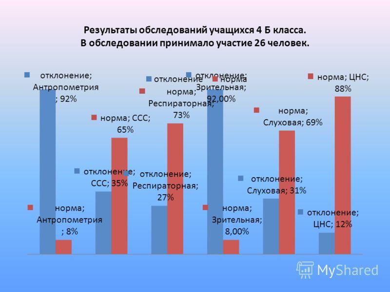 Результаты обследований учащихся 4 Б класса. В обследовании принимало участие 26 человек.