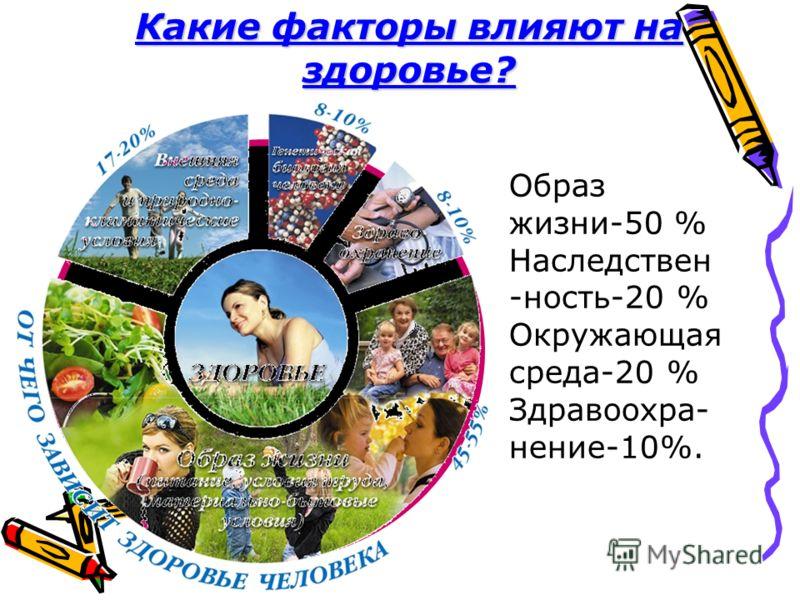 Какие факторы влияют на здоровье? Образ жизни-50 % Наследствен -ность-20 % Окружающая среда-20 % Здравоохра- нение-10%.