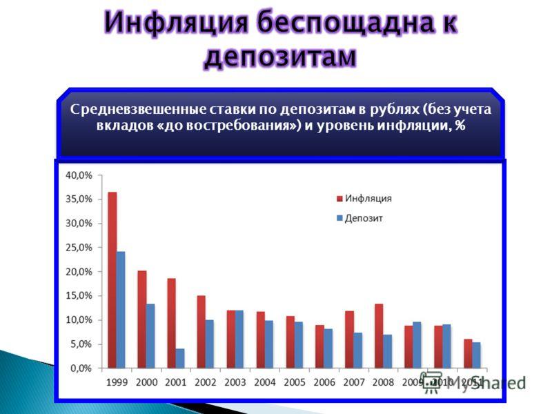 Средневзвешенные ставки по депозитам в рублях (без учета вкладов «до востребования») и уровень инфляции, %