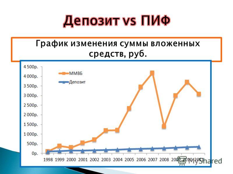 График изменения суммы вложенных средств, руб.