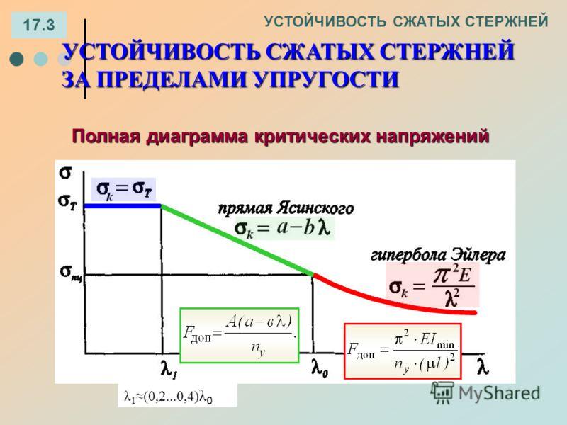 17.3 УСТОЙЧИВОСТЬ СЖАТЫХ СТЕРЖНЕЙ ЗА ПРЕДЕЛАМИ УПРУГОСТИ Полная диаграмма критических напряжений λ 1(0,2...0,4) λ 0