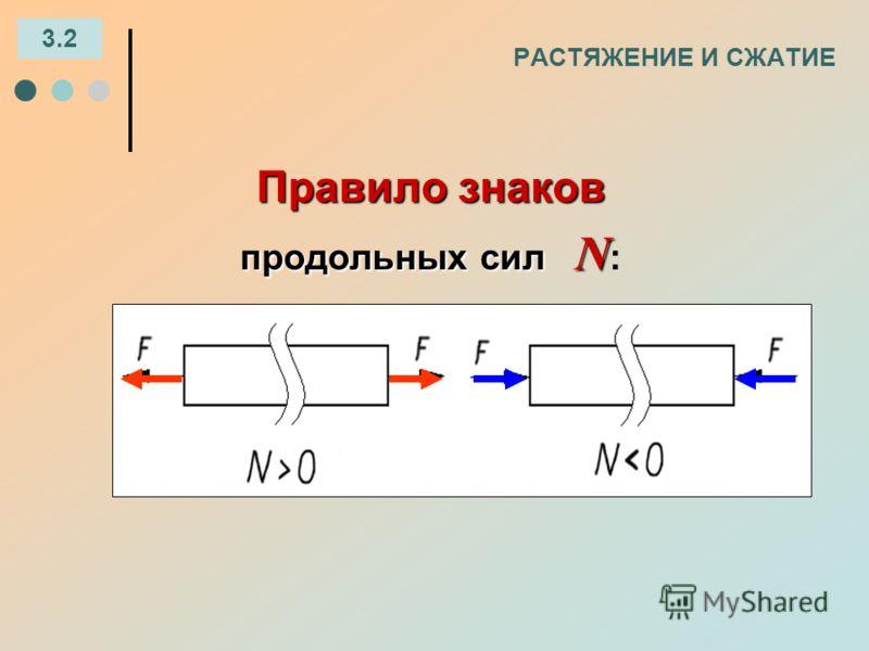 РАСТЯЖЕНИЕ И СЖАТИЕ 3.2 Правило знаков продольных сил N продольных сил N :