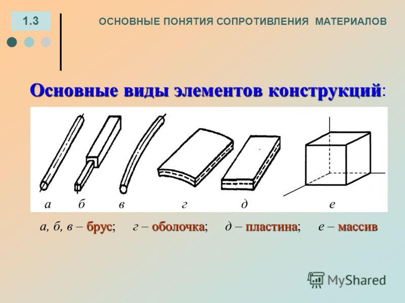 а б в г д е брусоболочкапластинамассив а, б, в – брус; г – оболочка; д – пластина; е – массив 1.3 ОСНОВНЫЕ ПОНЯТИЯ СОПРОТИВЛЕНИЯ МАТЕРИАЛОВ Основные виды элементов конструкций Основные виды элементов конструкций: