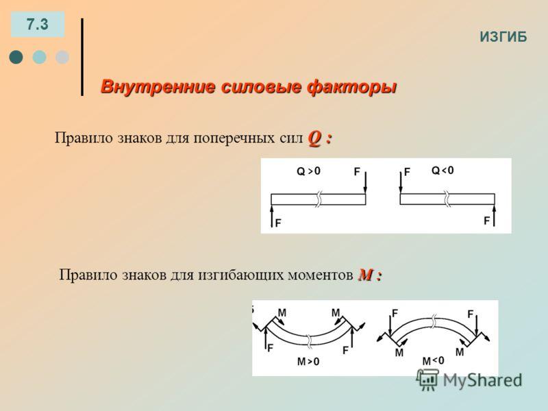 ИЗГИБ 7.3 Внутренние силовые факторы Q : Правило знаков для поперечных сил Q : М : Правило знаков для изгибающих моментов М :
