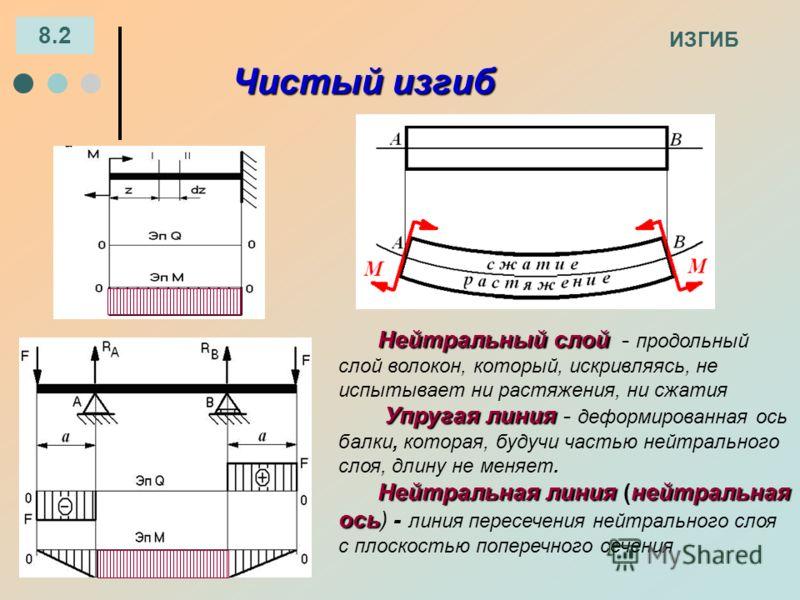 ИЗГИБ 8.2 Чистый изгиб Нейтральный слой Нейтральный слой - продольный слой волокон, который, искривляясь, не испытывает ни растяжения, ни сжатия Упругая линия Упругая линия - деформированная ось балки, которая, будучи частью нейтрального слоя, длину