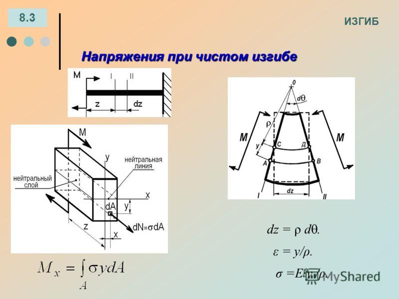 ИЗГИБ 8.3 Напряжения при чистом изгибе dz = ρ d. ε = y/ρ. σ =E·y /ρ.