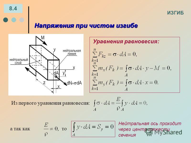 ИЗГИБ 8.4 а так както Напряжения при чистом изгибе Уравнения равновесия: Нейтральная ось проходит через центр тяжести сечения Из первого уравнения равновесия: