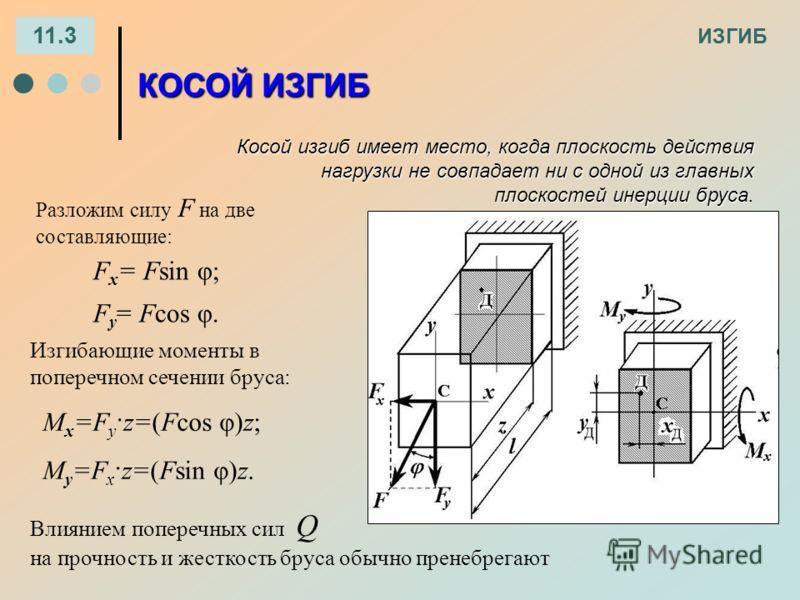 ИЗГИБ 11.3 КОСОЙ ИЗГИБ F x = Fsin φ; F y = Fcos φ. М x =F y ·z=(Fcos φ)z; M y =F x ·z=(Fsin φ)z. Разложим силу F на две составляющие: Изгибающие моменты в поперечном сечении бруса: Косой изгиб имеет место, когда плоскость действия нагрузки не совпада