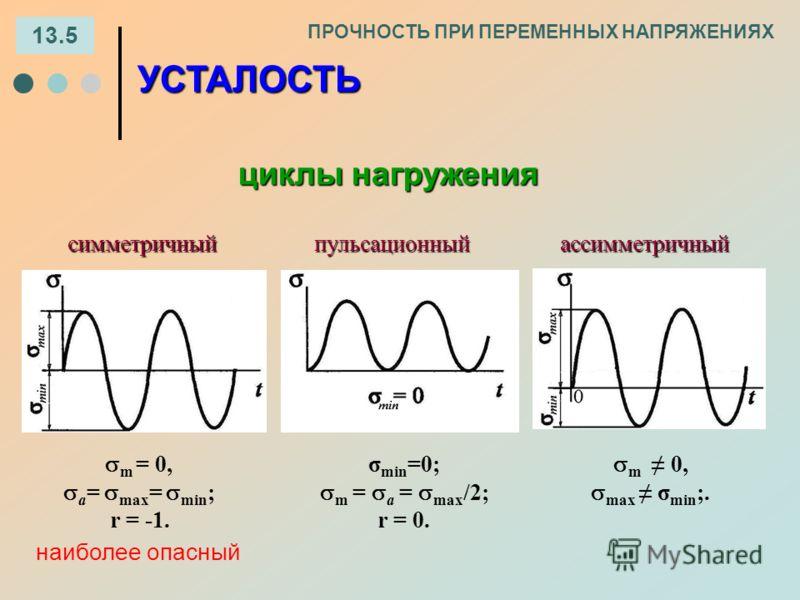 13.5 ПРОЧНОСТЬ ПРИ ПЕРЕМЕННЫХ НАПРЯЖЕНИЯХ ассимметричныйпульсационный УСТАЛОСТЬ циклы нагружения симметричный m = 0, а = max = min ; r = -1. m 0, max σ min ;. σ min =0; m = а = max /2; r = 0. наиболее опасный