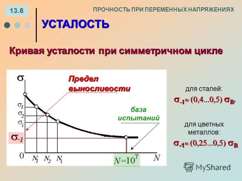 Кривая усталости при симметричном цикле ПРОЧНОСТЬ ПРИ ПЕРЕМЕННЫХ НАПРЯЖЕНИЯХ УСТАЛОСТЬ база испытаний Пределвыносливости для сталей: -1 (0,4...0,5) В -1 (0,4...0,5) В, для цветных металлов: -1 (0,25...0,5) В -1 (0,25...0,5) В 13.6