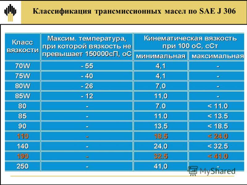 Классификация трансмиссионных масел по SAE J 306