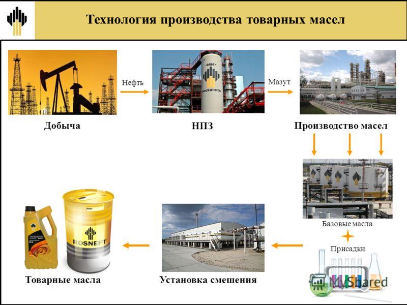 Нефть Мазут Базовые масла Добыча НПЗ Производство масел Установка смешения Товарные масла Присадки Технология производства товарных масел