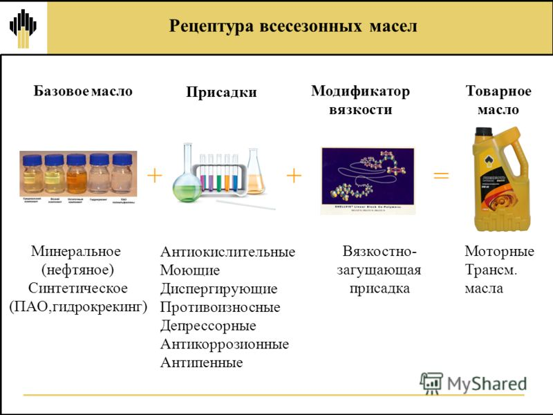 Базовое масло Присадки Минеральное (нефтяное) Синтетическое (ПАО,гидрокрекинг) Антиокислительные Моющие Диспергирующие Противоизносные Депрессорные Антикоррозионные Антипенные + Модификатор вязкости = Моторные Трансм. масла Товарное масло Рецептура в
