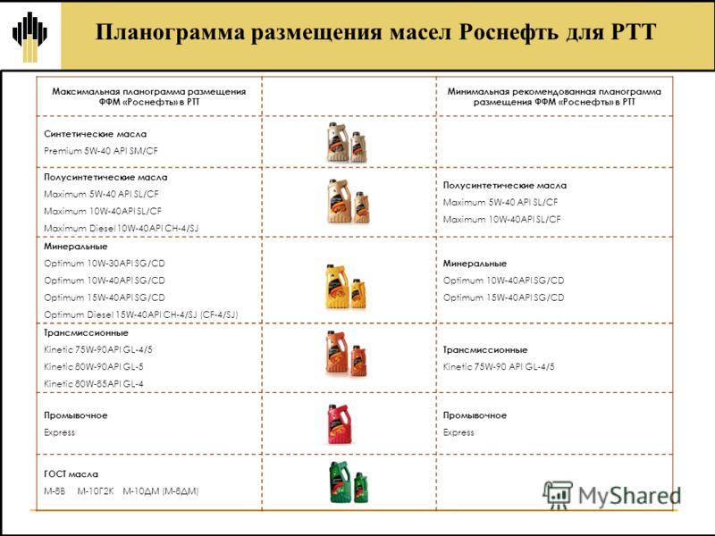 Планограмма размещения масел Роснефть для РТТ Максимальная планограмма размещения ФФМ «Роснефть» в РТТ Минимальная рекомендованная планограмма размещения ФФМ «Роснефть» в РТТ Синтетические масла Premium 5W-40 API SM/CF Полусинтетические масла Maximum
