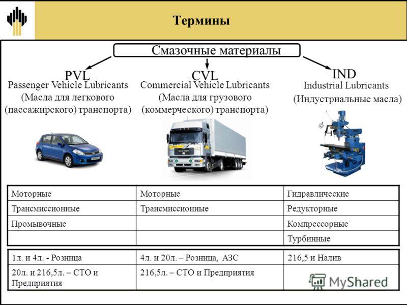 Смазочные материалы Industrial Lubricants (Индустриальные масла) Термины Моторные Гидравлические Трансмиссионные Редукторные ПромывочныеКомпрессорные Турбинные PVL CVL IND Passenger Vehicle Lubricants (Масла для легкового (пассажирского) транспорта)