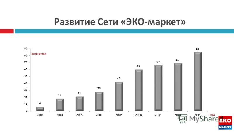 Развитие Сети « ЭКО - маркет »