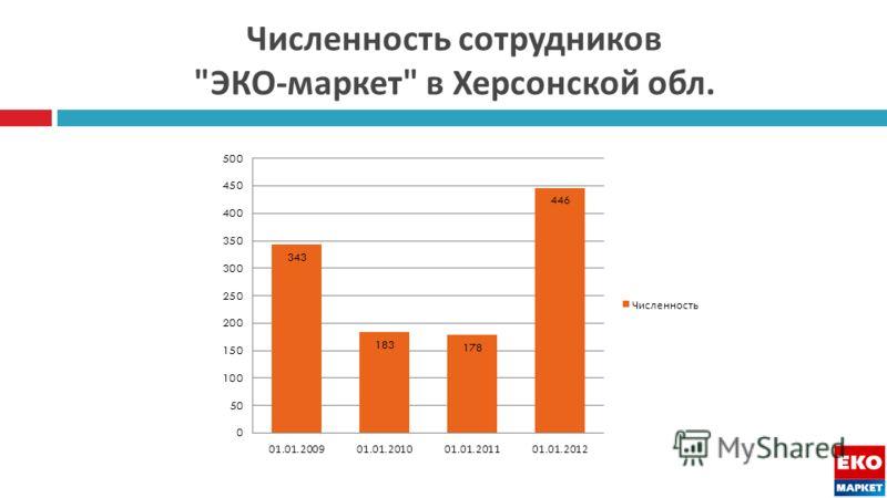 Численность сотрудников  ЭКО - маркет  в Херсонской обл.