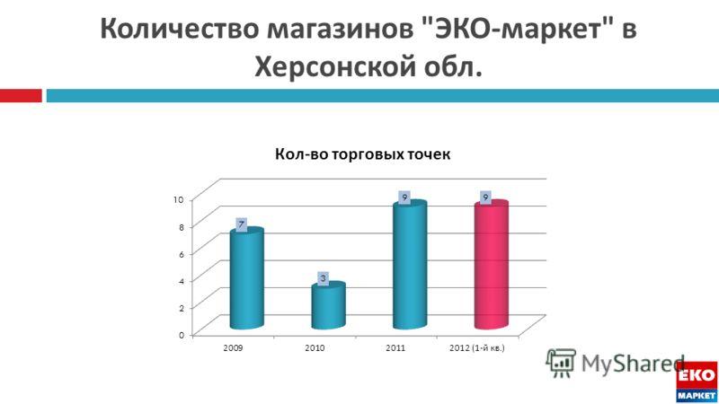 Количество магазинов  ЭКО - маркет  в Херсонской обл.