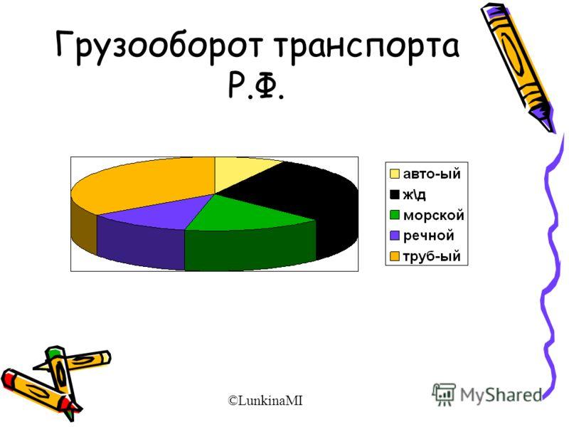 Грузооборот транспорта Р.Ф. ©LunkinaMI