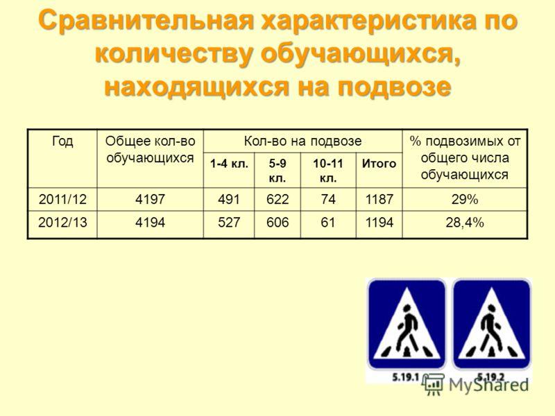 Сравнительная характеристика по количеству обучающихся, находящихся на подвозе ГодОбщее кол-во обучающихся Кол-во на подвозе% подвозимых от общего числа обучающихся 1-4 кл.5-9 кл. 10-11 кл. Итого 2011/12419749162274118729% 2012/13419452760661119428,4