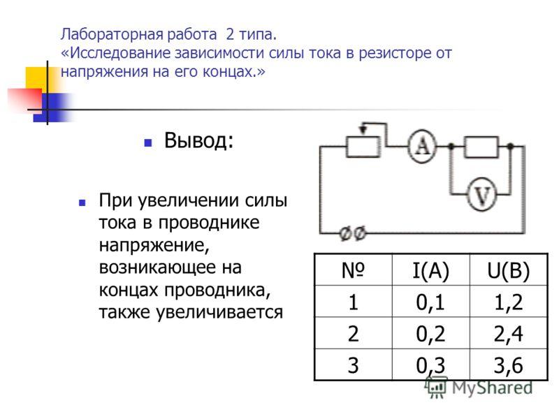 Лабораторная работа 2 типа. «Исследование зависимости силы тока в резисторе от напряжения на его концах.» Вывод: При увеличении силы тока в проводнике напряжение, возникающее на концах проводника, также увеличивается I(А)U(В) 10,11,2 20,22,4 30,33,6