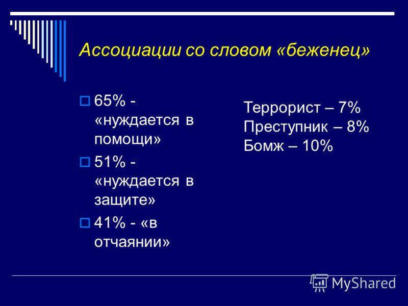 Ассоциации со словом «беженец» 65% - «нуждается в помощи» 51% - «нуждается в защите» 41% - «в отчаянии» Террорист – 7% Преступник – 8% Бомж – 10%