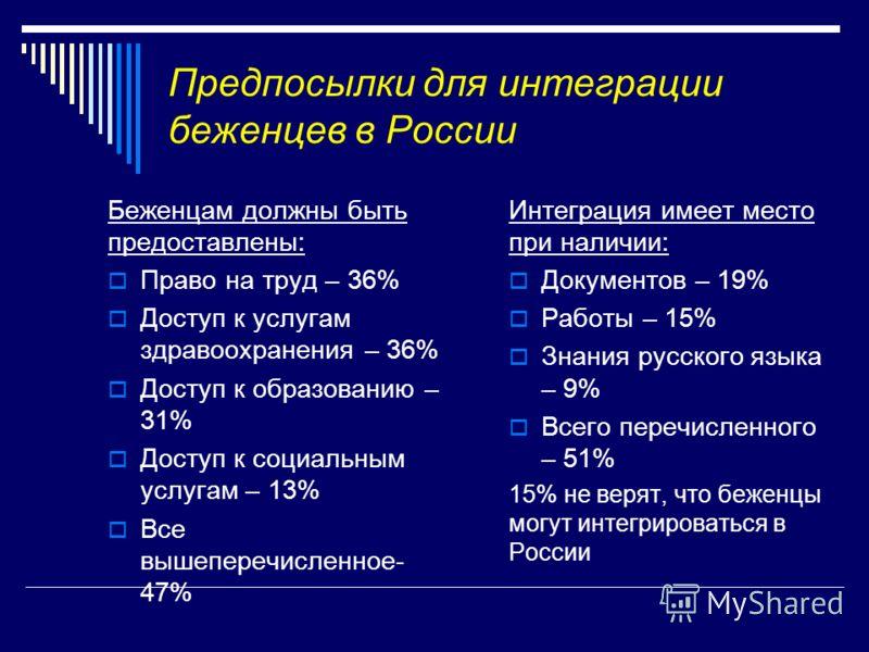 Предпосылки для интеграции беженцев в России Беженцам должны быть предоставлены: Право на труд – 36% Доступ к услугам здравоохранения – 36% Доступ к образованию – 31% Доступ к социальным услугам – 13% Все вышеперечисленное- 47% Интеграция имеет место
