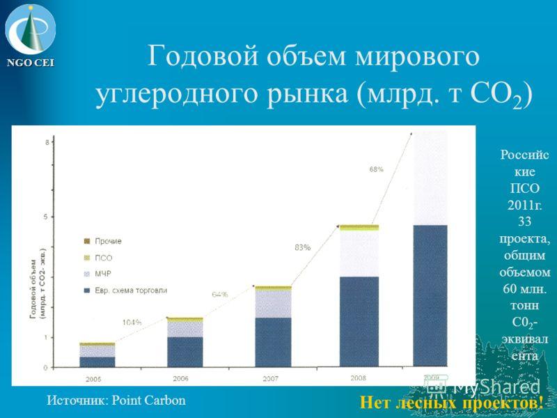 NGO CEI Годовой объем мирового углеродного рынка (млрд. т СО 2 ) Источник: Point Carbon Российс кие ПСО 2011 г. 33 проекта, общим объемом 60 млн. тонн С0 2 - эквивалента Нет лесных проектов!