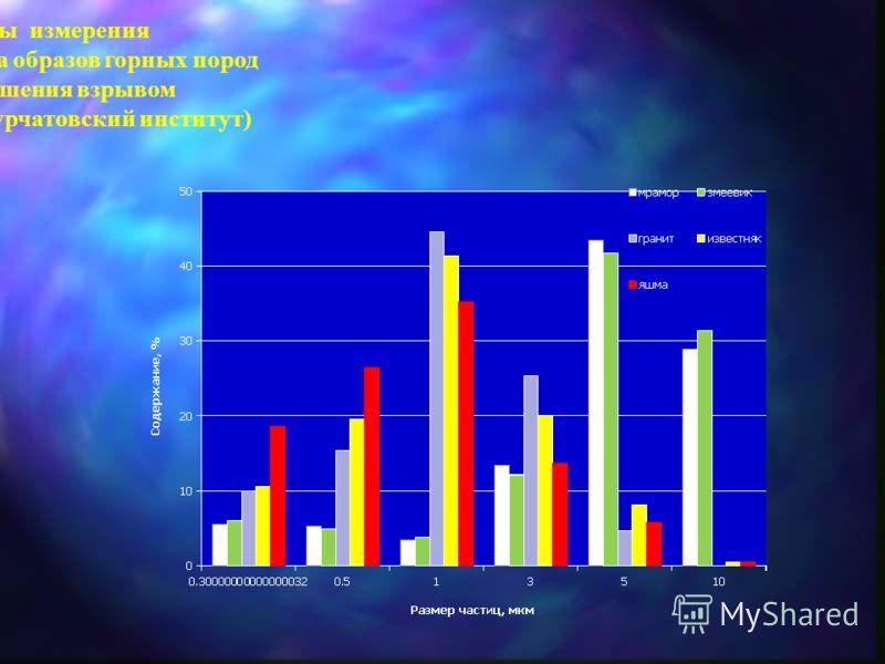 Результаты измерения дисперсного состава образов горных пород после разрушения взрывом (совместно РНЦ Курчатовский институт)