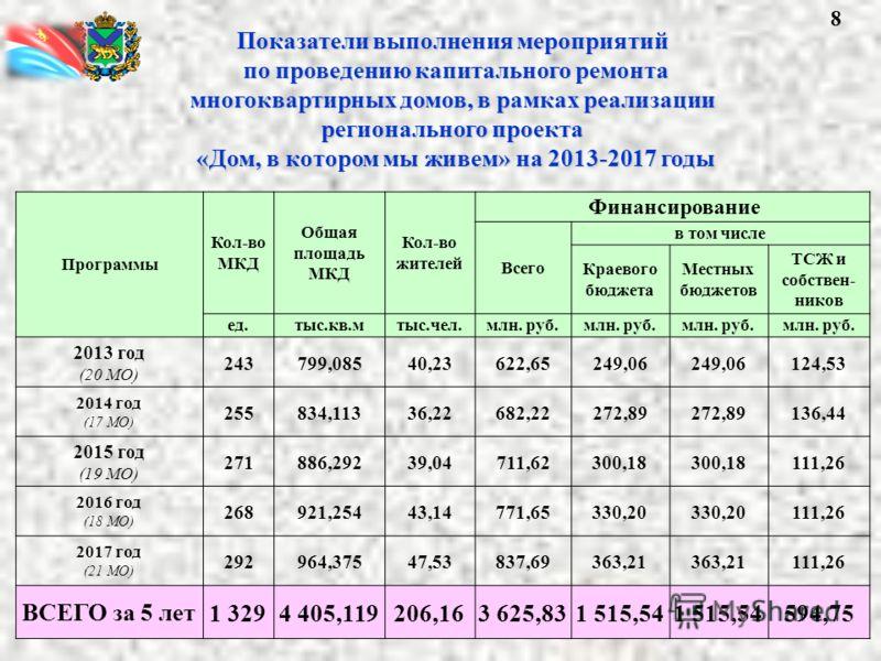 Программы Кол-во МКД Общая площадь МКД Кол-во жителей Финансирование Всего в том числе Краевого бюджета Местных бюджетов ТСЖ и собствен- ников ед.тыс.кв.мтыс.чел.млн. руб. 2013 год (20 МО) 243799,08540,23622,65249,06 124,53 2014 год (17 МО) 255834,11