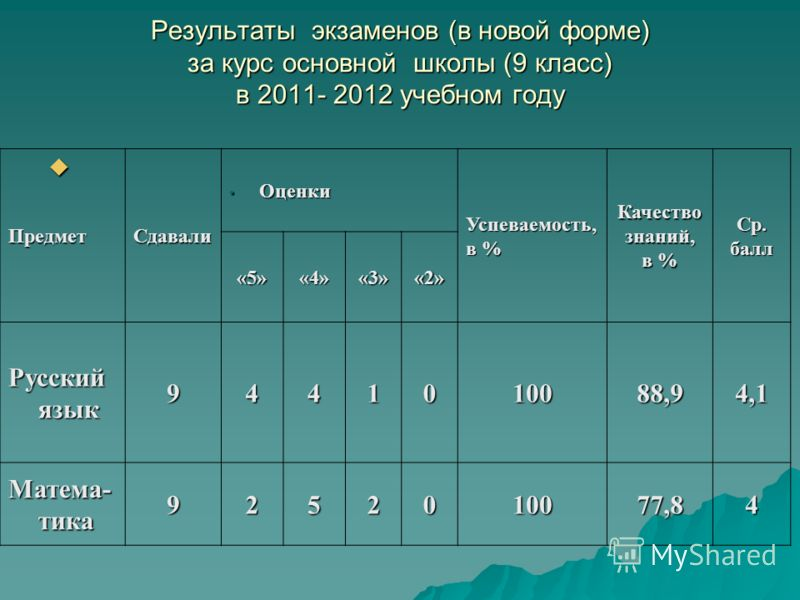 Результаты экзаменов (в новой форме) за курс основной школы (9 класс) в 2011- 2012 учебном году ПредметСдавали Оценки Оценки Успеваемость, в % Качествознаний, Ср.балл «5»«4»«3»«2» Русский язык 9441010088,94,1 Матема- тика 9252010077,84