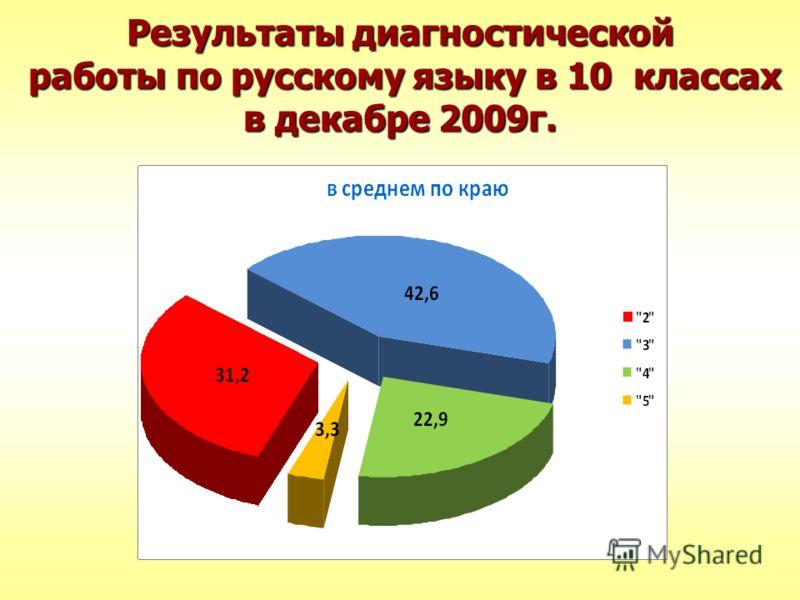 Результаты диагностической работы по русскому языку в 10 классах в декабре 2009г.