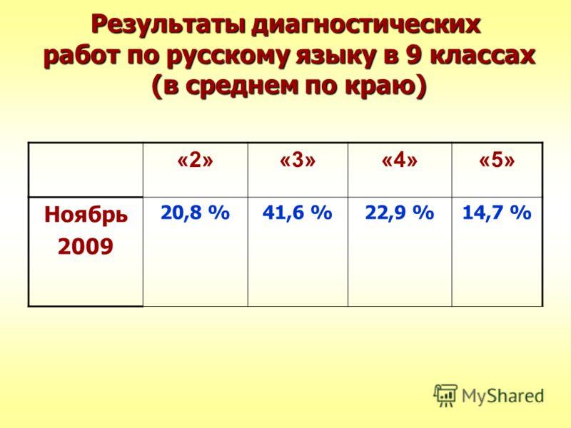 Результаты диагностических работ по русскому языку в 9 классах (в среднем по краю) «2»«3»«4»«5» Ноябрь 2009 20,8 %41,6 %22,9 %14,7 %
