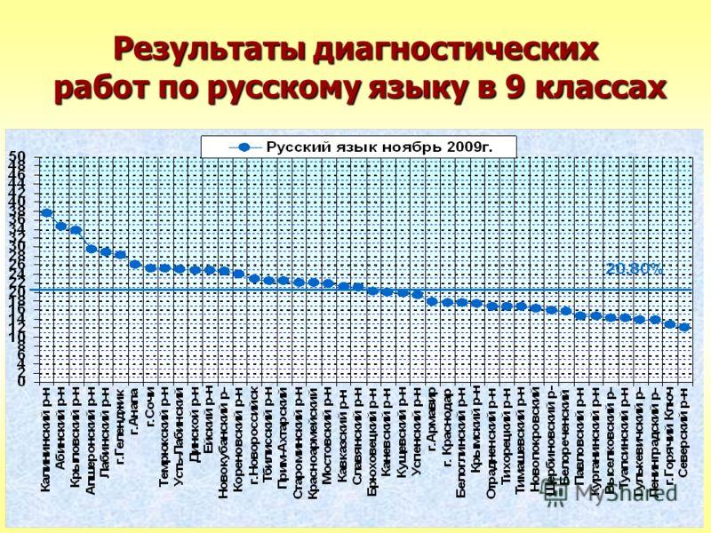 Результаты диагностических работ по русскому языку в 9 классах