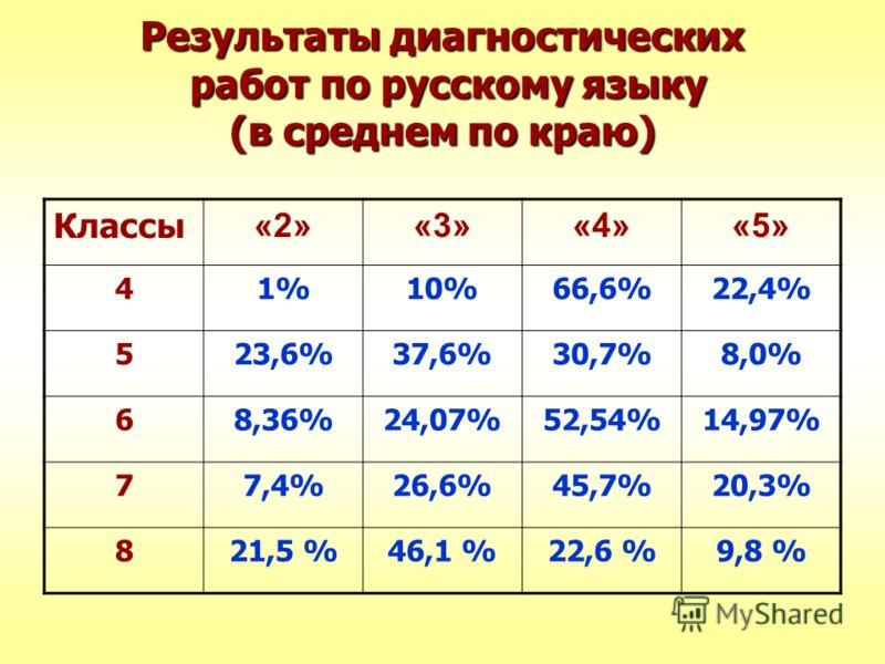 Результаты диагностических работ по русскому языку (в среднем по краю) Классы «2»«3»«4»«5» 41%10%66,6%22,4% 523,6%37,6%30,7%8,0% 68,36%24,07%52,54%14,97% 77,4%26,6%45,7%20,3% 821,5 %46,1 %22,6 %9,8 %