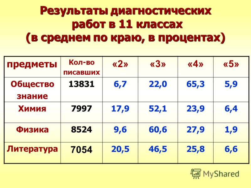 Результаты диагностических работ в 11 классах (в среднем по краю, в процентах) предметы Кол-во писавших «2»«3»«4»«5» Общество знание 138316,722,065,35,9 Химия799717,952,123,96,4 Физика85249,660,627,91,9 Литература 7054 20,546,525,86,6