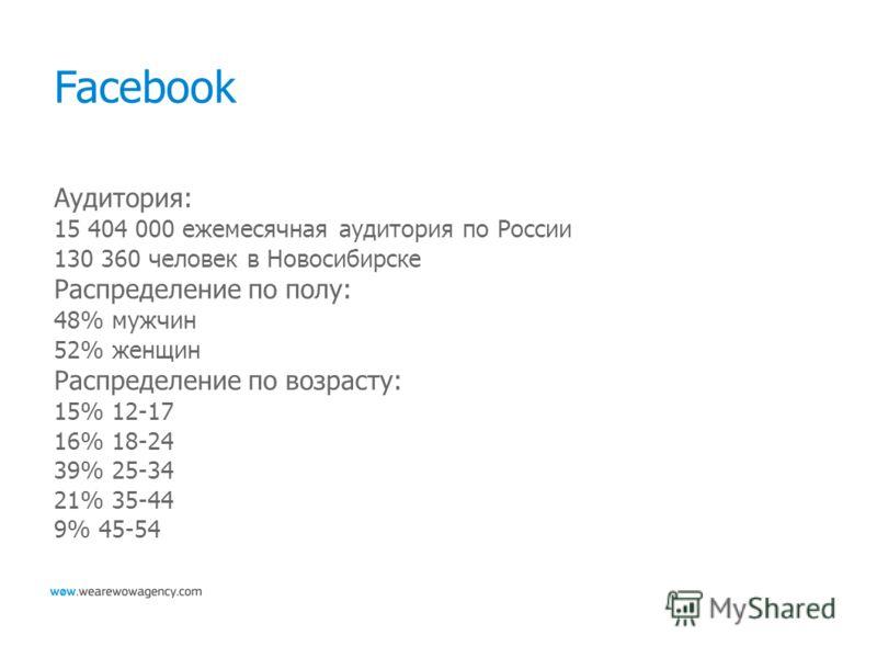 Facebook Аудитория: 15 404 000 ежемесячная аудитория по России 130 360 человек в Новосибирске Распределение по полу: 48% мужчин 52% женщин Распределение по возрасту: 15% 12-17 16% 18-24 39% 25-34 21% 35-44 9% 45-54