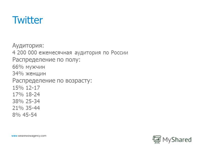 Twitter Аудитория: 4 200 000 ежемесячная аудитория по России Распределение по полу: 66% мужчин 34% женщин Распределение по возрасту: 15% 12-17 17% 18-24 38% 25-34 21% 35-44 8% 45-54