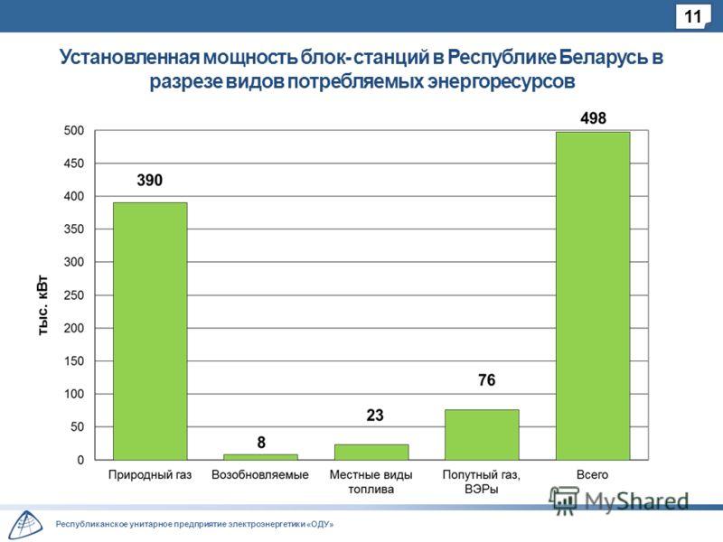 Республиканское унитарное предприятие электроэнергетики «ОДУ» Установленная мощность блок- станций в Республике Беларусь в разрезе видов потребляемых энергоресурсов 11