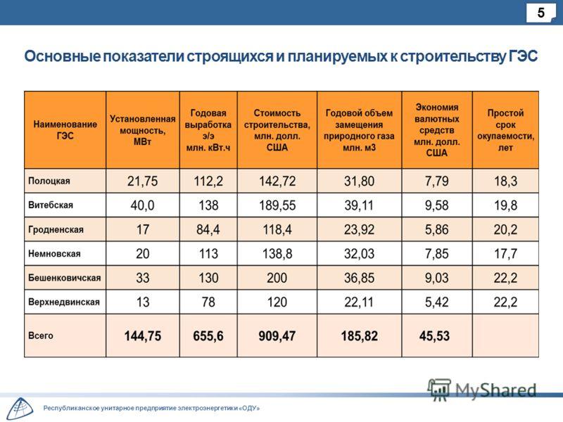 Республиканское унитарное предприятие электроэнергетики «ОДУ» Основные показатели строящихся и планируемых к строительству ГЭС 5