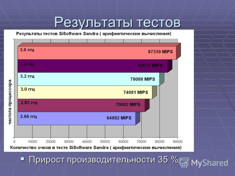 Результаты тестов Прирост производительности 35 % Прирост производительности 35 %