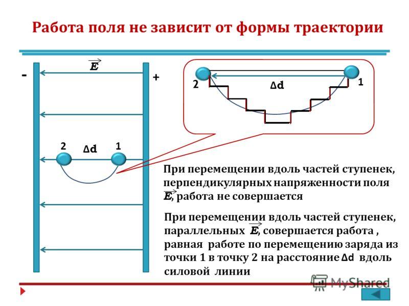 Работа поля не зависит от формы траектории + - 12 Е 1 2 При перемещении вдоль частей ступенек, перпендикулярных напряженности поля E, работа не совершается ΔdΔd ΔdΔd При перемещении вдоль частей ступенек, параллельных E, совершается работа, равная ра
