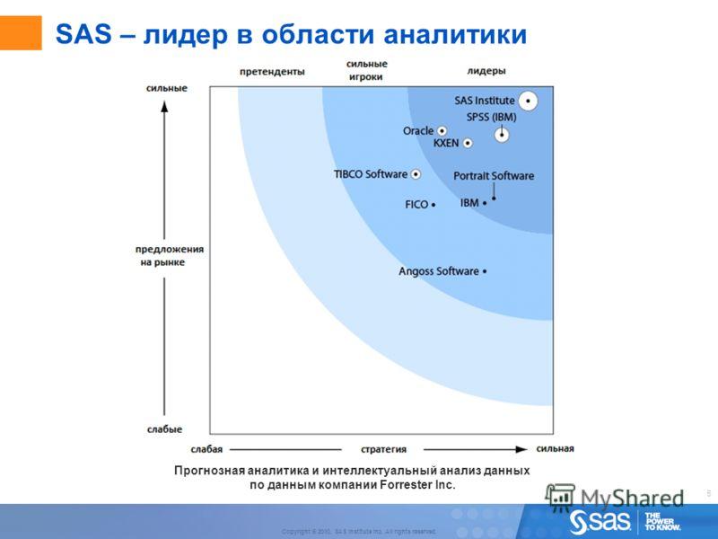 5 Copyright © 2010, SAS Institute Inc. All rights reserved. SAS – лидер в области аналитики Прогнозная аналитика и интеллектуальный анализ данных по данным компании Forrester Inc.