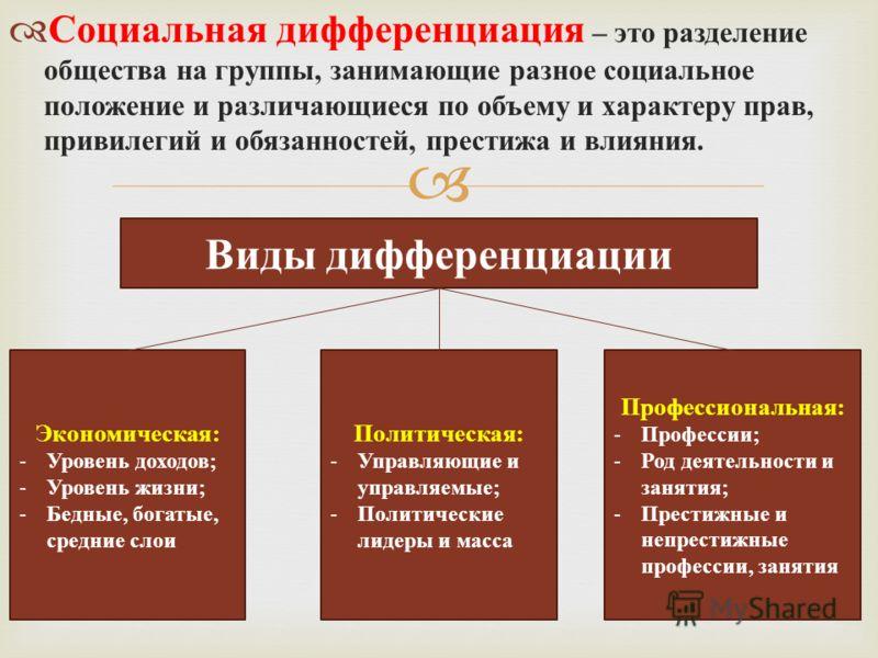 Социальная дифференциация – это разделение общества на группы, занимающие разное социальное положение и различающиеся по объему и характеру прав, привилегий и обязанностей, престижа и влияния. Виды дифференциации Экономическая: - Уровень доходов; - У