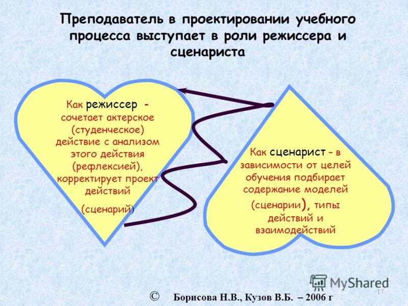 17 © Борисова Н.В., Кузов В.Б. – 2006 г Преподаватель в проектировании учебного процесса выступает в роли режиссера и сценариста Как режиссер - сочетает актерское (студенческое) действие с анализом этого действия (рефлексией), корректирует проект дей