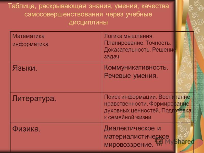 Таблица, раскрывающая знания, умения, качества самосовершенствования через учебные дисциплины Математика информатика Логика мышления. Планирование. Точность. Доказательность. Решение задач. Языки. Коммуникативность. Речевые умения. Литература. Поиск