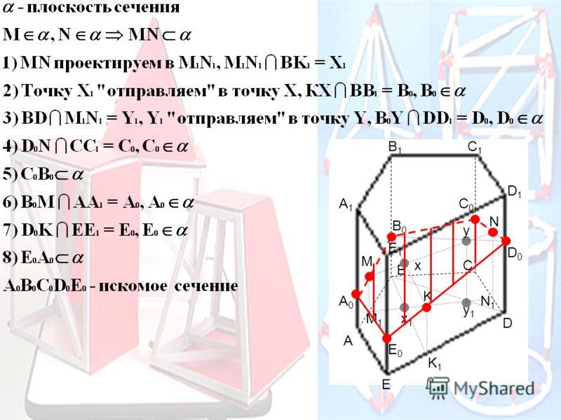 Суть метода Прямые секущей плоскости проектируются на плоскость основания